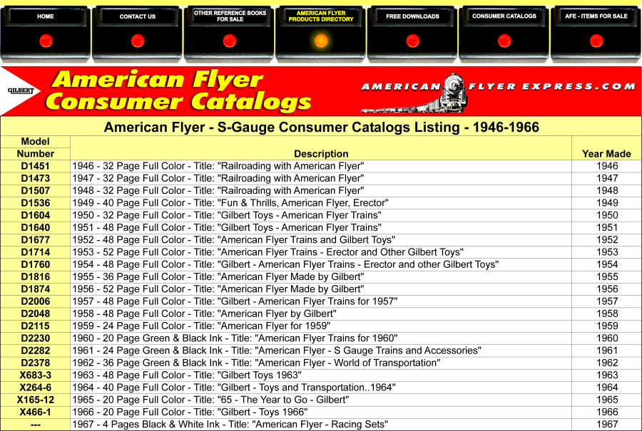 American Flyer Control Buttons - Products Directory